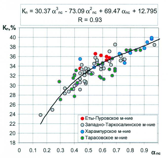 Рис.3. Сводная зависимость коэффициента пористости от относительной амплитуды ПС для пласта ПК1месторождений Пуровского нефтегазоносного района