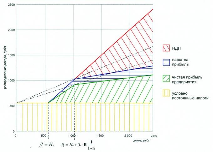 Рис.2. Дифференцированный налог на добычу полезных ископаемых на основе нормы порогового изъятия сверхдохода (Nсд-0.65; R-0.19)