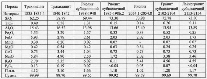 Таблица 1. Химический состав магматических пород из скв.100 Тыньярская