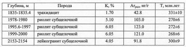 Таблица 2. Результаты K-Ar датирования пород из скважины 100 Тыньярская