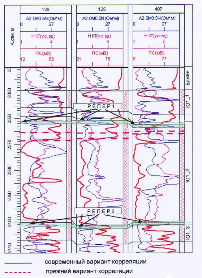 Рис.2. Схема корреляции пластов наунакской свиты Пермяковского месторождения