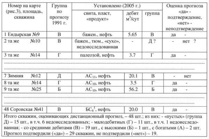 Таблица 1. «Точечная» оценка бурением (испытаниями скважин) космофотопрогнозируемой нефтенасыщенности («дебитности») земель Нижнедемьянского района (фрагменты)