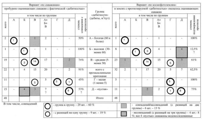 Таблица 2. Результаты «мягкой» оценки бурением космофотопрогнозирования «дебитности» земель Нижнедемьянского района