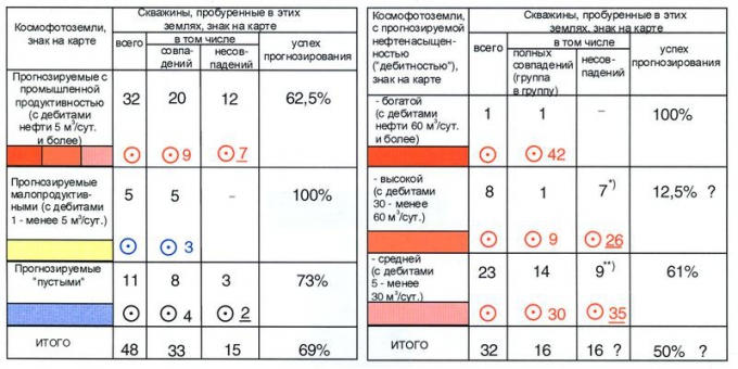 Рис.3. (продолжение) Оценка космофотопрогнозируемой непродуктивности (слева) и Результаты «точечной» оценки дистанционно прогнозируемой нефтенасыщенности («дебитности») продуктивных земель (справа). Примечание: *) — в их числе 4 «пустые» скважины имеют заключение «недоисследовано» (№№6, 15, 23, 37); **) — 2 «пустые» скважины и 1 малодебитная — недоисследованные (№№2, 38,45).