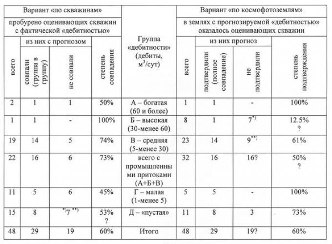 Таблица 3. Результаты формальной («жесткой») оценки бурением космофотопрогнозирования «дебитности» земель Нижнедемьянского района
