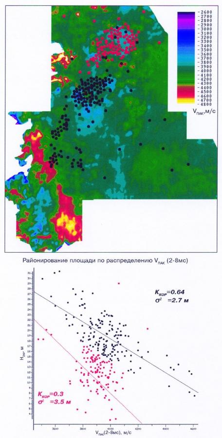 Рис.1. Зависимость эффективной толщины пласта Ач1 от интервальных скоростей VПАК в окне (2-8 мс) ниже ОГ НАч1