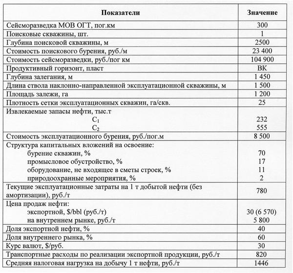 Таблица 1. Исходные данные для проведения оценки геологической информации