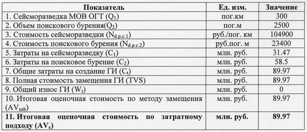 Таблица 2. Расчет итоговой оценочной стоимости геологической информации затратным подходом