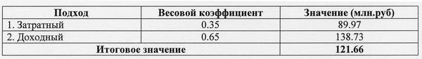 Таблица 4. Расчет рыночной стоимости ГИ