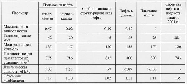 Таблица 1. Расчет значений физико-химических свойств пластовой нефти Северо-Даниловского месторождения (пласт П1)
