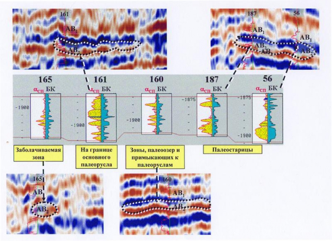 Рис.1. Иллюстрация характера соотношения разрезов скважин и сейсмических аномалий в интервале пласта АВ2