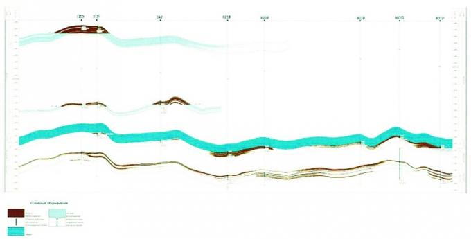 Рис.5. Геологический разрез продуктивного пласта по линии скважин 1ПЭ — 31Р — 34Р — 823Р — 820П — 803Р — 800П — 807Р