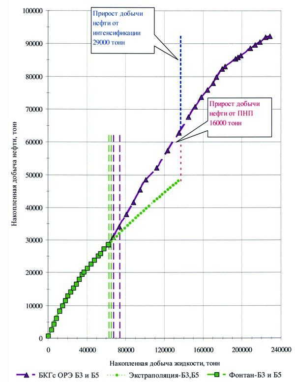 Рис.1. Характеристика вытеснения для скважины с ОРЭ
