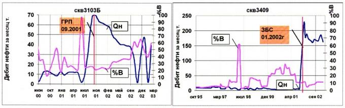 Рис.1. Пример изменения режима работы скважин после проведения ГРП, ЗБС на пласт БС18-20 Быстринского месторождения