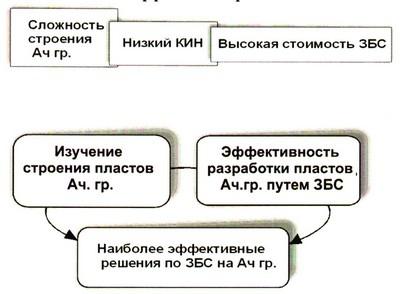 Рис.2. Проблемы и пути их решения при разработке пластов ачимовской группы