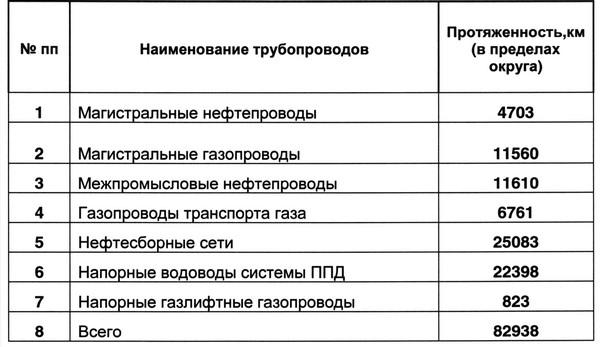 Таблица 1. Протяженность сетей трубопроводов на территории округа в 2006 г.
