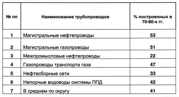 Таблица 2. Трубопроводы, построенные в 70-80-х годах, в процентном отношении от существующих
