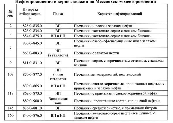 Таблица 3. Нефтепроявления в керне скважин на Мессояхском месторождении