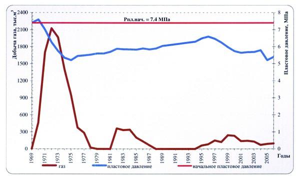 Рис.4. Динамика текущей добычи газа и пластового давления