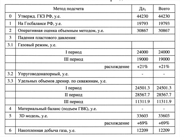 Таблица 4. Результаты оценок подсчета запасов газа Мессояхского месторождения