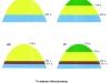 Рис.2. Схематичные модели строения залежи долганской свиты