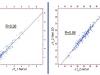 Рис.4. Сопоставление результатов моделирования со скважинными данными по пластам Ю11, Ю12 (по оси Х — значения эффективной толщины по данным ГИС, по оси Y — значения эффективной толщины по данным 3D)
