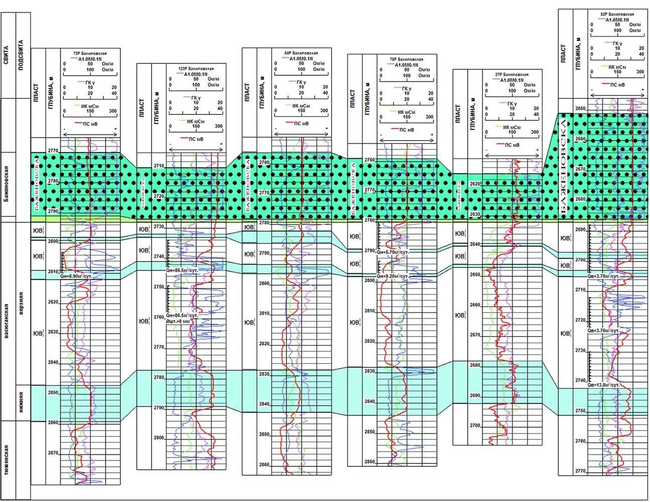 схема сургутских месторождений
