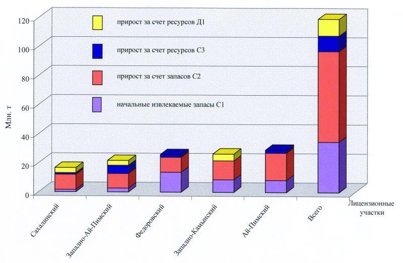 Опыт экономического обоснования геологоразведочных работ на  Рис 9 Начальные извлекаемые запасы нефти и их прирост на лицензионных участках ОАО